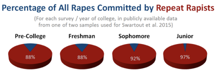 percentage of rapes committed by repeat rapists