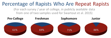 percentage of rapists who are repeat rapists